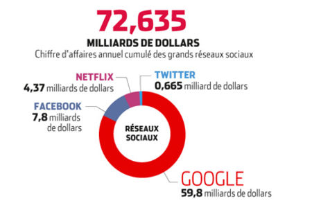 Infographie : Big data, un marché à 100 milliards de dollars